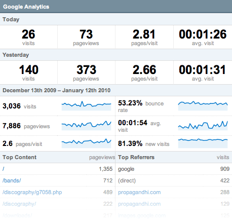 Analytics display on the CP homepage